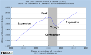 Thumb economic cycle